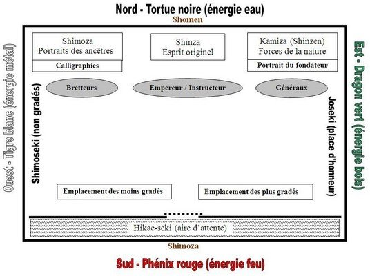 Plan d'un Dojo Traditionnel